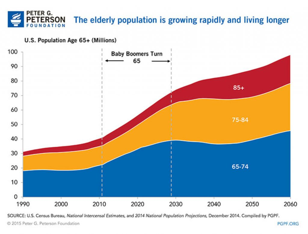 elderly population growing very fast