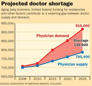 physician shortage in united states of america