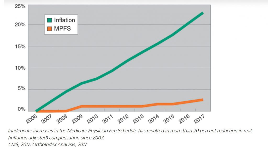 Physician reimbursement rates fall behind inflation